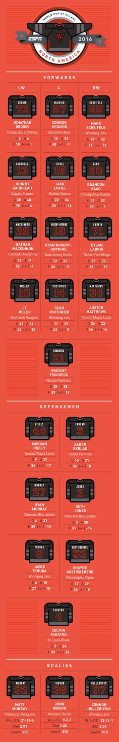 NHL 2016 World Cup of Hockey -- Complete Team North America roster, jersey… Hockey Rules, Hockey Logos, Hockey Puck, Hockey Players, Ice Hockey, Canada Cup, Olympic Hockey, Hockey World Cup, Deco