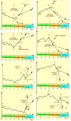 Elliott wave theory is one of the most exciting of all technical analysis tools. Once you see how this works, it will change the way you trade forever. Planning Excel, Bollinger Bands, Wave Theory, Stock Trading Strategies, Trading Quotes, Intraday Trading, Stock Charts, Cryptocurrency Trading, Financial Markets