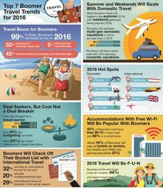 2016 Baby Boomer travel trends from AARPs recent survey makes us conclude Sea Ranch is a desirable travel location for the silver hair set.  baby boomer travel trends