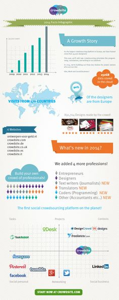 A infographic about logo design and crowdsourcing - The Growth Story