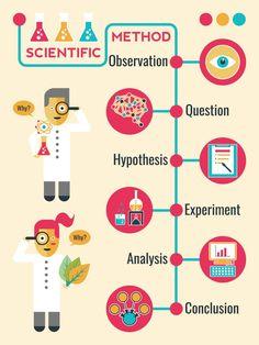 Infographic of scientific method