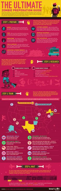 How to survive a zombie apocalypse - infographic