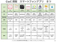 消費税の増税を起点にCtoC普及そして資本主義が崩壊する訳 http://yokotashurin.com/etc/capitalism.html