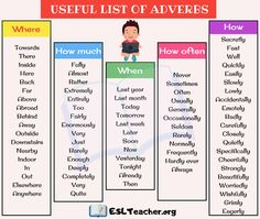 List of Adverbs in English! Below is a useful list of adverbs, adverb definition, and adverb examples English students should know. Teaching English Grammar, English Writing Skills, English Vocabulary, Learning English, English Class, List Of Adverbs, Learn English For Free, Nouns And Verbs, Kids Study