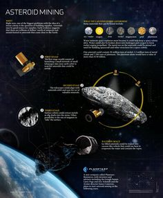 This is an Infographic of Asteroid Mining!    I sure can't wait to see Asteroid_Mining or Lunar_Mining sometime within My Lifetime!