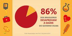A pesquisa #Ibope de junho apontou que o Governo #Dilma tem aprovação de apenas 9%. Confira: https://twitter.com/SIMERS_RS/status/630847367370117120