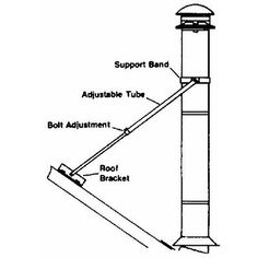 6 WOOD STOVE PIPE KIT | TOP BEST STOVES  sc 1 st  Pinterest & Chimney height clearance 2 3 10 foot rule illustrated (C) D Friedman ...