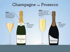 Champagne vs Prosecco