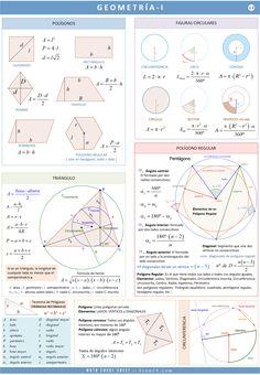 Geometry Formulas, Mathematics Geometry, Physics And Mathematics, Math Formulas, Algebra, Math Formula Chart, Igcse Maths, Maths Solutions, Math Vocabulary