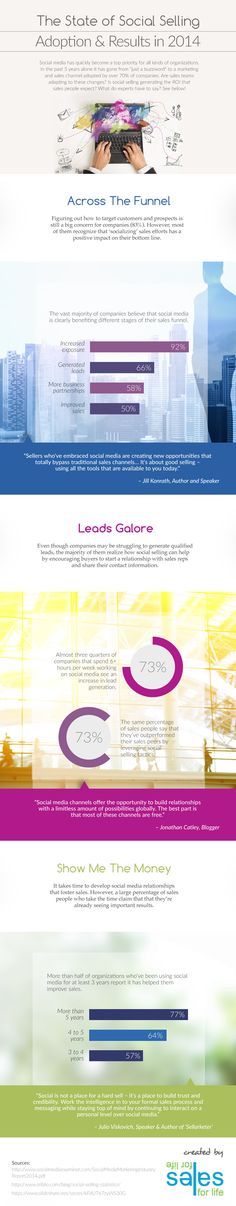 The State of Social Selling - Adoptions and results in 2014 #SocialMedia #Infographic #marketing