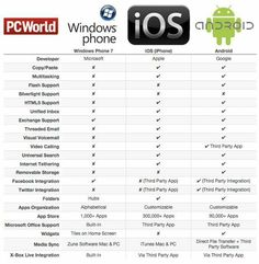 Best OS mobiles!  #Android #ios #mobile #best mobile