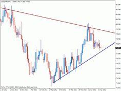 USDZAR: Ideas de Trading – 24.04.12