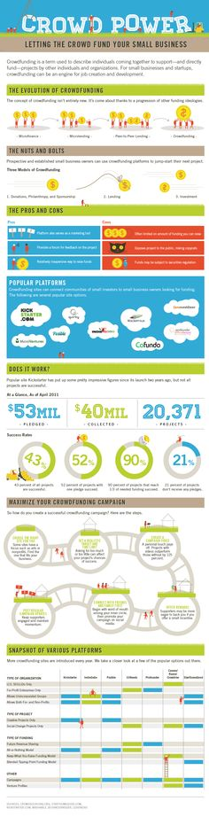 How Crowdfunding can Finance Your Small Business #infographic (Excellent info for small businesses http://www.saleschase.com/blog/)