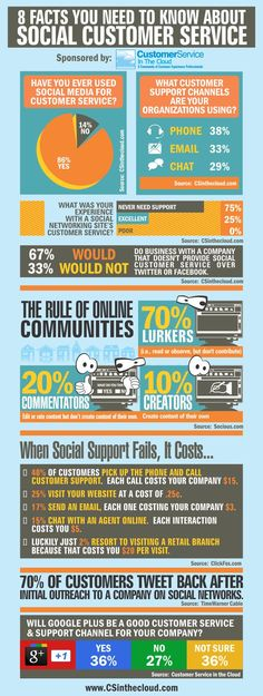 Infographic: 8 Facts You Need to Know About Social Customer Service| Customer Service in the Cloud - Aug 18, 2011 #custserv