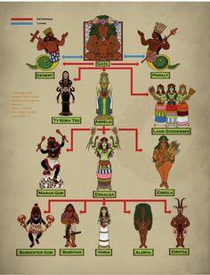 Earth deities (Glorantha Sourcebook)