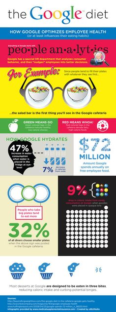 The Google Diet – Infographic on http://www.bestinfographic.co.uk