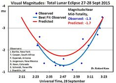 Recent lunar eclipse reveals a sign of global cooling in the atmosphere   Watts Up With That?