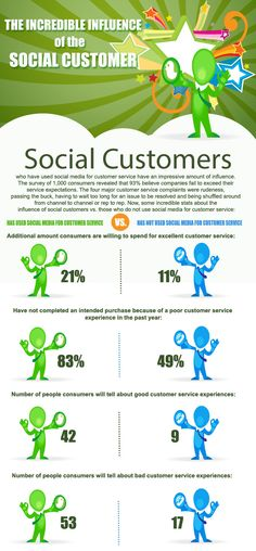 Infographic: The incredible influence of the social customer...  #Infographic #marketing #socialmedia #customerservice