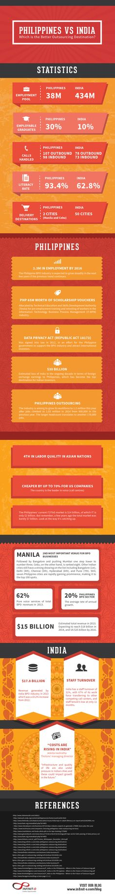Philippines VS India: Which is the Better Outsourcing Destination? [Infographic] | Outsourcing Insider