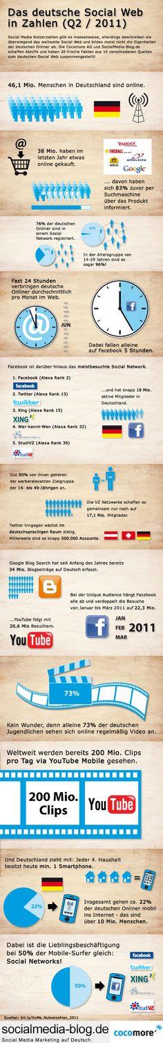 Das deutsche Social Web in Zahlen - Le web social allemand Content Marketing, Online Marketing, Social Media Marketing, Social Web, Social Networks, Just A Reminder, Le Web, Facebook, Fun Facts