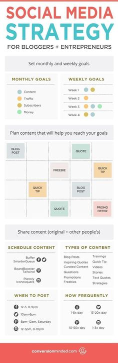 How to Create a Social Media Strategy That Works | If you're ready to get serious about social media, but aren't sure about the best ways to use it for your blog or business, this post is for you! It includes 9 tips for bloggers and entrepreneurs to help you create a social media strategy that gets you more followers, traffic, subscribers and sales, PLUS save you tons of time each week. Click through to check out all the tips!