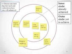 The Solution-Focused Circle Technique
