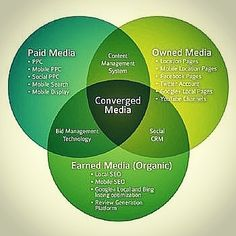 Maximizing consumer engagement Source: searchenginewatch.com #media #consumer #digital #engagement #marketing #mobile #socialmedia #optimization #value #device #socialnetworks #brand #focus #convergence #channels