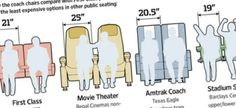 What kind of math project could you build based on the shrinking size of airline seats?