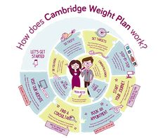 How does Cambridge Weight Plan work? How does Cambridge Weight Plan work? Cambridge Diet Plan, Cambridge Student, Help Me Lose Weight, Loose Weight, Body Weight, Lose Fat, Weight Loss Before, Losing Me, Weight Loss Journey
