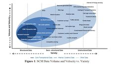10 Ways Big Data Is Revolutionising Management Figure 1 SCM Data Volume Velocity Variety Program Management, Supply Chain Management, Big Data, Deloitte University, Mergers And Acquisitions, Risk Analytics, Statistical Process Control, Supply Chain Process, Customer Survey