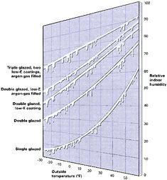 Understanding Energy-Efficient Windows - Fine Homebuilding Article
