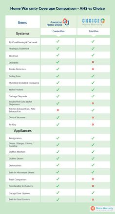 American Home Shield vs Choice Home Warranty- Best home warranty plans Choice Home Warranty, Best Home Warranty, Home Warranty Companies, Home Shield, Kitchen Exhaust, Home Inspection, Ahs, Home Goods, Home Improvement