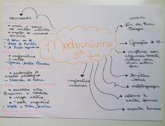 "35 curtidas, 1 comentários - Resumos, ETEC, ENEM e estudos (@passeisemcursinho) no Instagram: ""Literatura Brasileira | Modernismo (terceira fase) ❤ #passeisemcursinho"" Coron, Mental Map, Material Didático, Literature, High School, Bullet Journal, Study, Education, Learning"