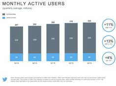 Twitter Q3 Numbers: User Growth Still a Concern, Revenue Continues to Rise   Social Media Today