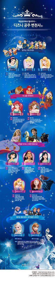 디즈니 공주 변천사에 관한 인포그래픽