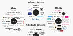 7 companies own 182 beauty brands -   Skye Gould/Business Insider  As consumers, we like to think that we're making a conscious decision when we buy from a certain brand, especially when it comes to something as personal as beauty products.   But it turns out that 182 beauty companies fall under the massive umbrellas of...