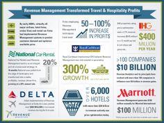 Revenue Management Transformed Travel & Hospitality Profits [INFOGRAPHIC] #revenue #management#travel