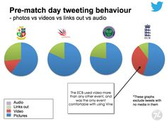 Summer of Sport: Comparison of 4 Sports Events and their use of Twitter