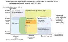 en fonction de ses connaissances et du type de marché ciblé (adapté de Frédérique Sachwald) Innovation Management, Chart, Knowledge, Business