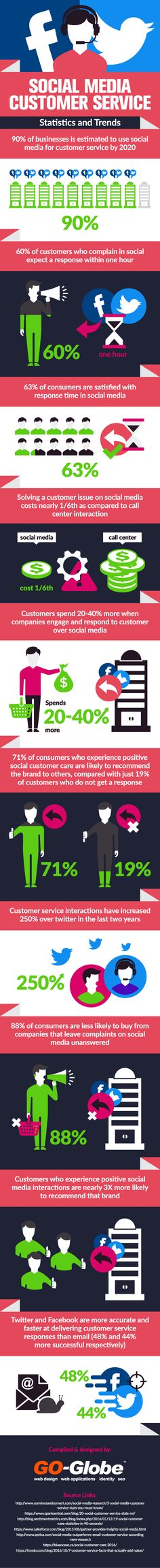 Social Media Customer Service Statistics and Trends [Infographic]