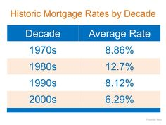 Interest Rates are still historically low!