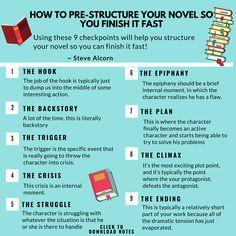 Writing a novel story structure Creative Writing Tips, Book Writing Tips, Writing Resources, Writing Prompts, Writing Help, Editing Writing, Writing Workshop, Start Writing, Writing Ideas