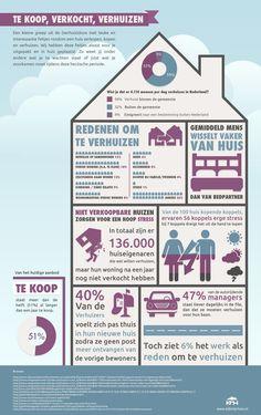 """[Infographic] Te koop, verkocht, verhuizen  """"Loopt de spanning hoog op nadat je net samen een huis hebt gekocht? Dat hoor er allemaal bij. 56% van de koppels die een huis kopen ervaren behoorlijk wat stress.""""  Vrijdag 25 april krijgt Nederland er een  nieuwe dienst bij die deze stress voor een groot deel weg laat. Er moet op die dag wel eerst 100.000 Euro worden opgehaald via crowdfunding. Wat er precies gaat gebeuren is nu nog geheim."""
