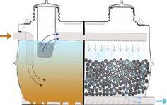 Esquema instalacion filtro biologico de aguas residuales