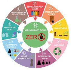 Earth Day, Zero Waste, Chart, Education, School, Green, Environment, Day Planners, Training