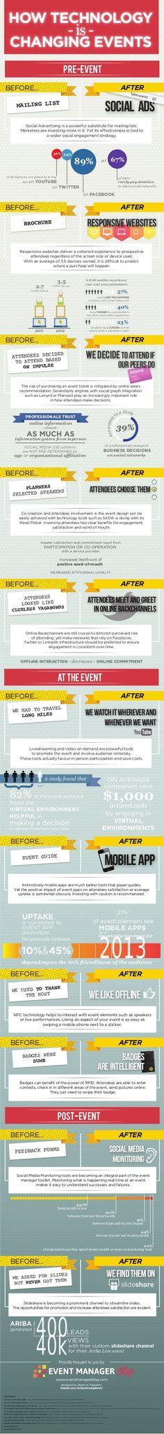 Event Technology Infographic by Julius Solaris, via Slideshare