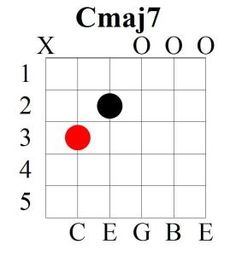 Learn 7 different shapes of the C major 7 chord. Not only this but also for many other chords as well :) ... http://musicterrene.com/2015/09/07/c-major-7-chord/