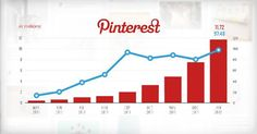 The best ways to Make use of Pinterest to Grow Your Traffic in 5 Tips #customerservice #infographic #marketing #sem #digitalmarketing #web #SEO