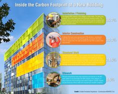 green-building-infographic-carbon-footprint-new-building