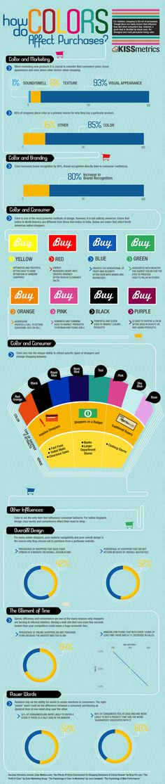 How do colors impact online purchase behavior
